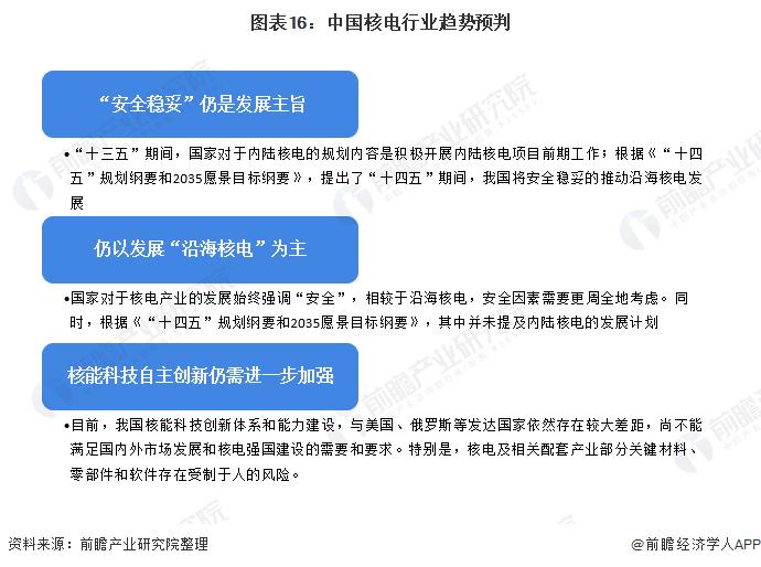 图表16:中国核电行业趋势预判