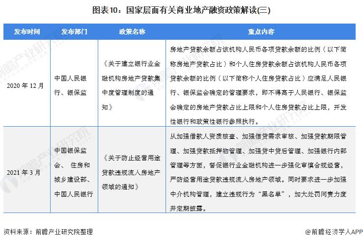 圖表10:國家層面有關商業地產融資政策解讀(三)