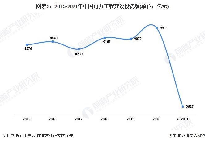 图表3:2015-2021年中国电力工程建设投资额(单位:亿元)