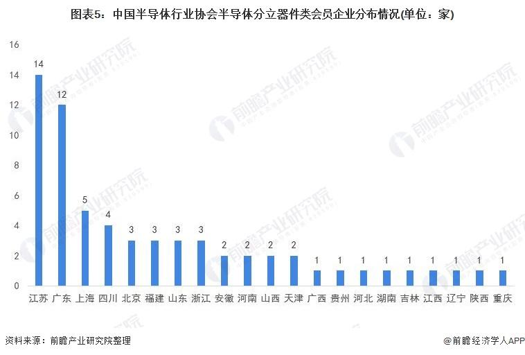 图表5:中国半导体行业协会半导体分立器件类会员企业分布情况(单位:家)