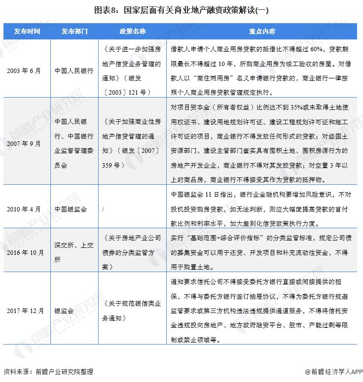 圖表8:國家層面有關商業地產融資政策解讀(一)
