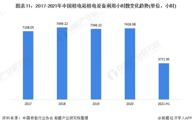 图表11:2017-2021年中国核电站核电设备利用小时数变化趋势(单位:小时)