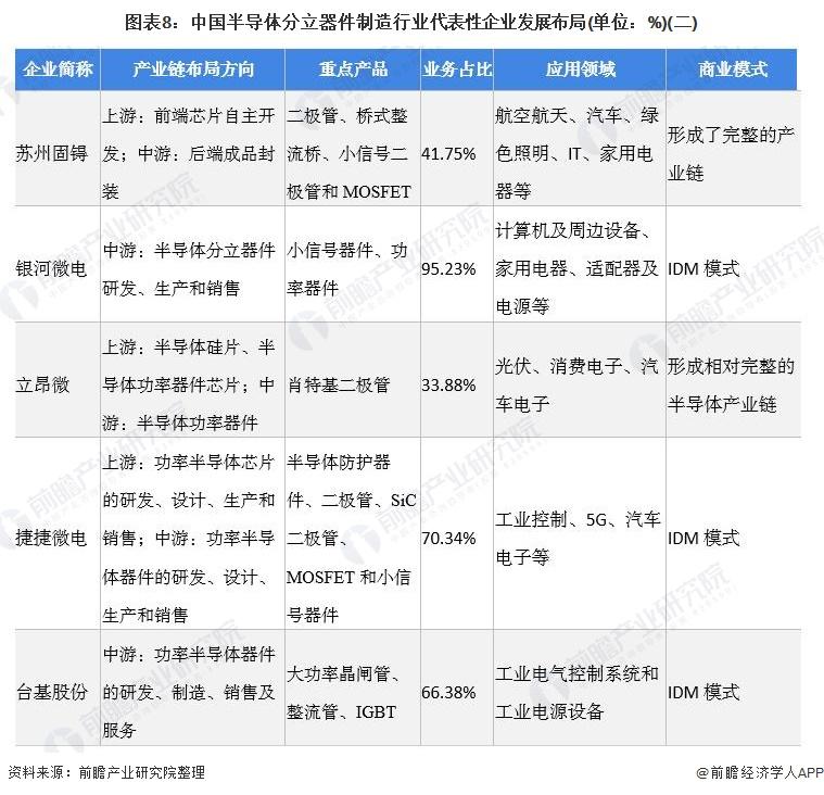图表8:中国半导体分立器件制造行业代表性企业发展布局(单位:%)(二)