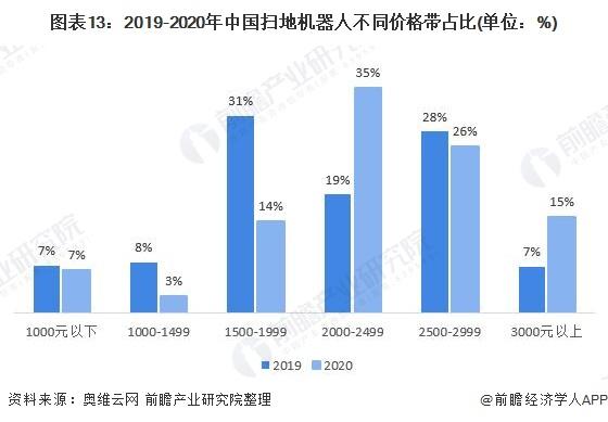 圖表13:2019-2020年中國掃地機器人不同價格帶占比(單位:%)