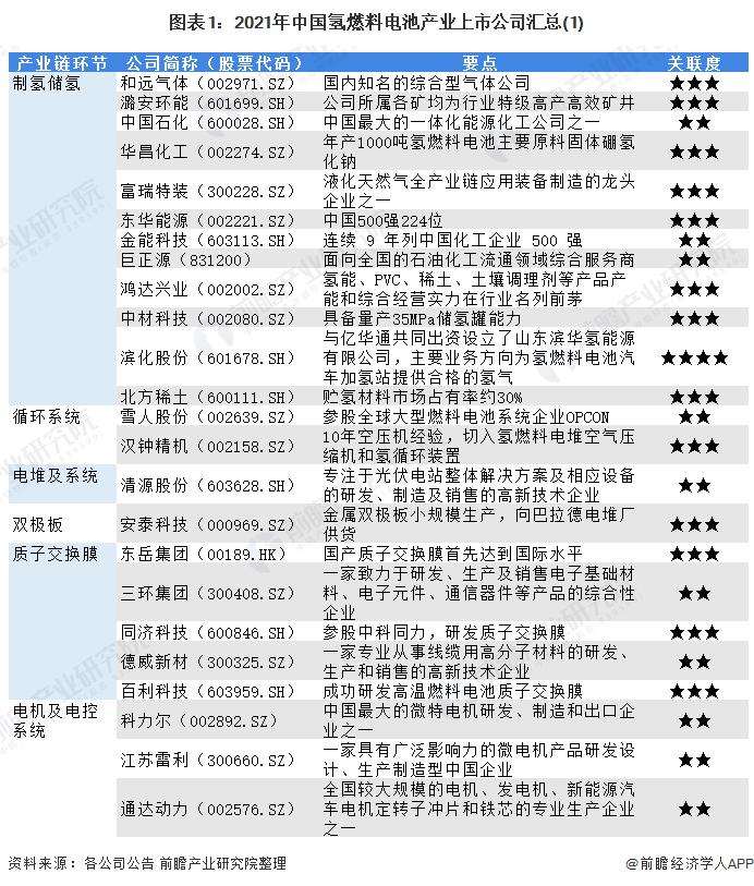 图表1:2021年中国氢燃料电池产业上市公司汇总(1)