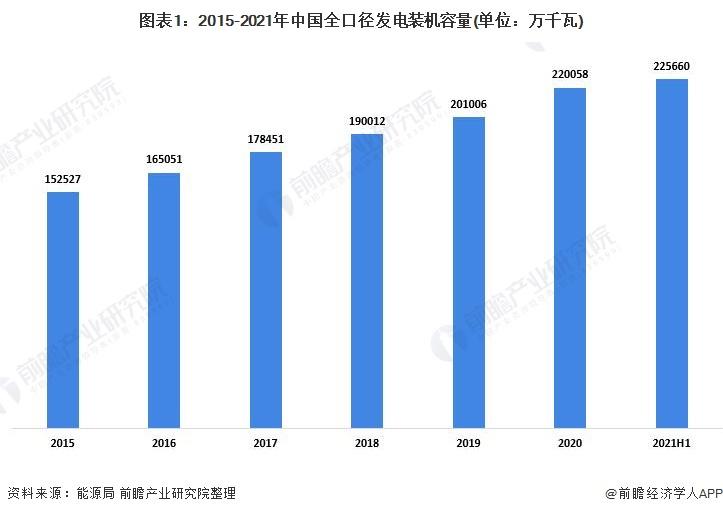 图表1:2015-2021年中国全口径发电装机容量(单位:万千瓦)