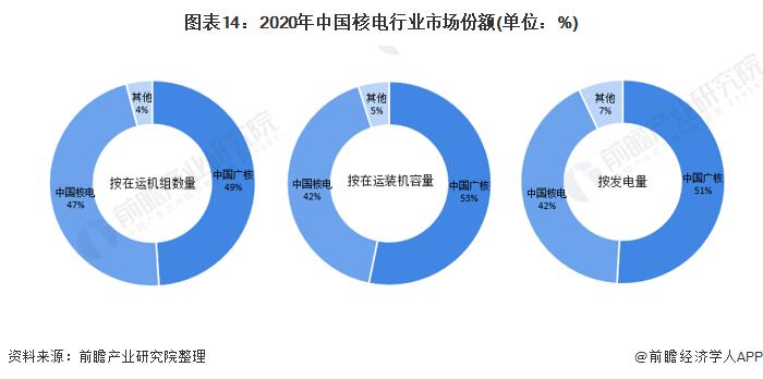 图表14:2020年中国核电行业市场份额(单位:%)