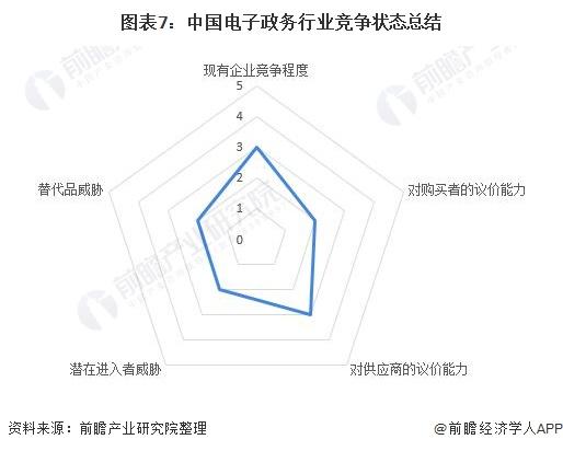 圖表7:中國電子政務行業競爭狀態總結