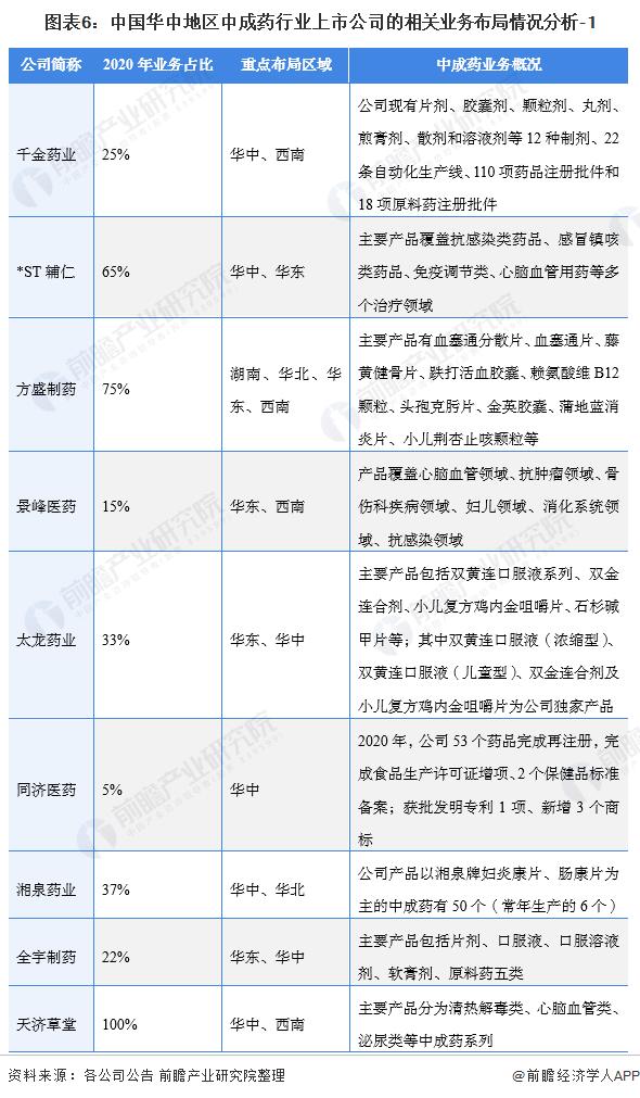 圖表6:中國華中地區中成藥行業上市公司的相關業務布局情況分析-1