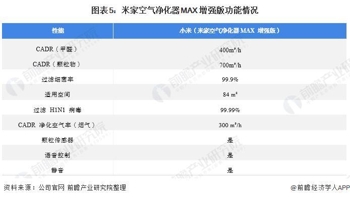 圖表5:米家空氣凈化器MAX 增強版功能情況