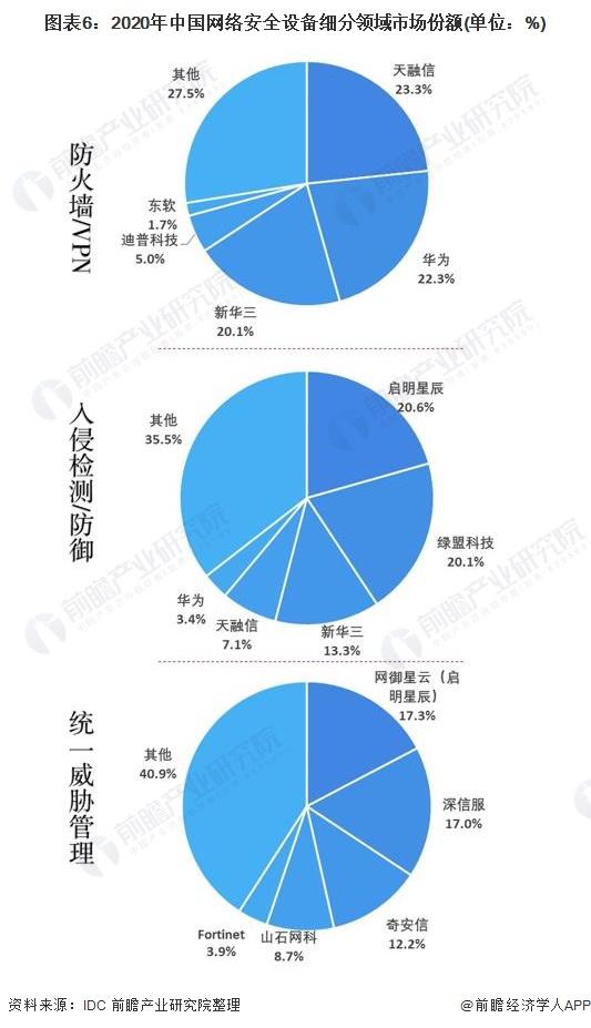 圖表6:2020年中國網絡安全設備細分領域市場份額(單位:%)