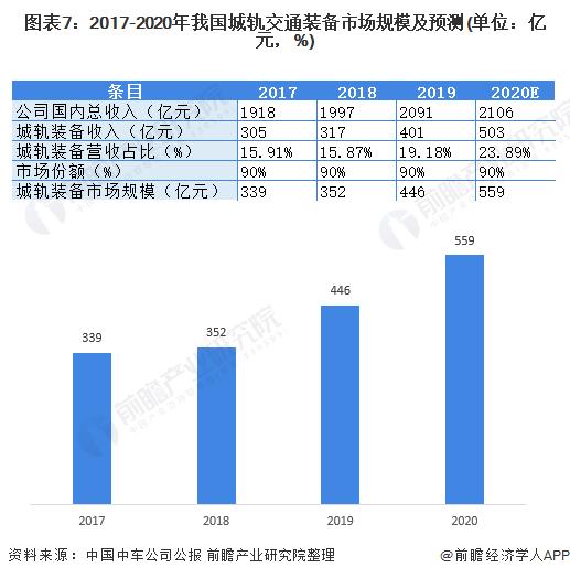 圖表7:2017-2020年我國城軌交通裝備市場規模及預測(單位:億元,%)