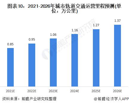 圖表10:2021-2026年城市軌道交通運營里程預測(單位:萬公里)