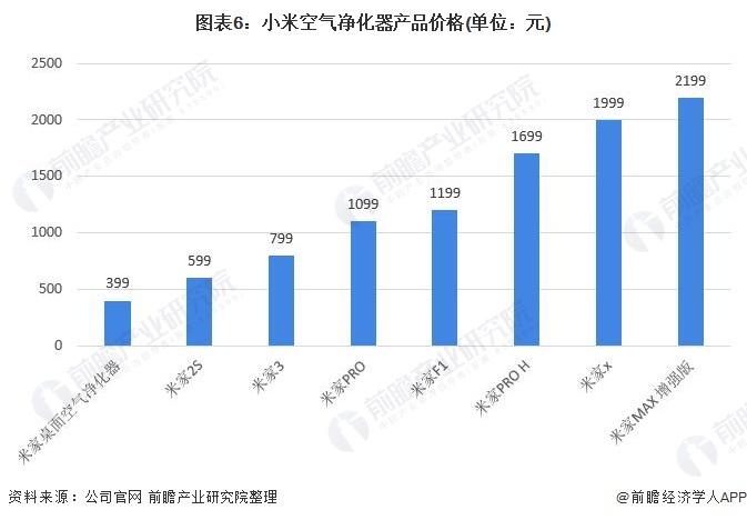 圖表6:小米空氣凈化器產品價格(單位:元)