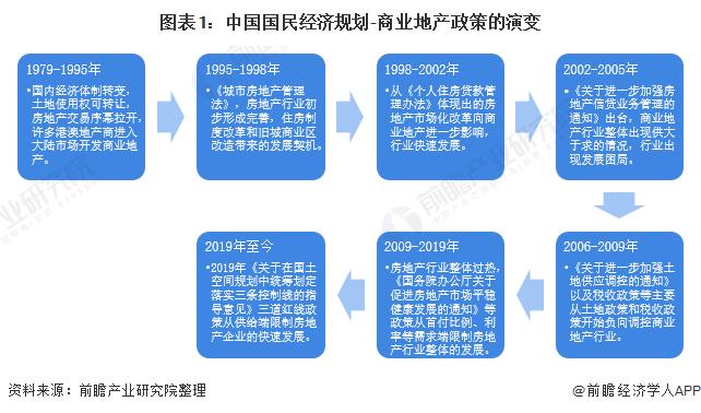 圖表1:中國國民經濟規劃-商業地產政策的演變
