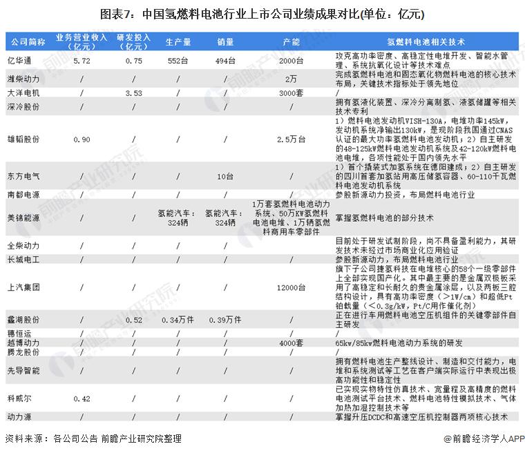 图表7:中国氢燃料电池行业上市公司业绩成果对比(单位:亿元)