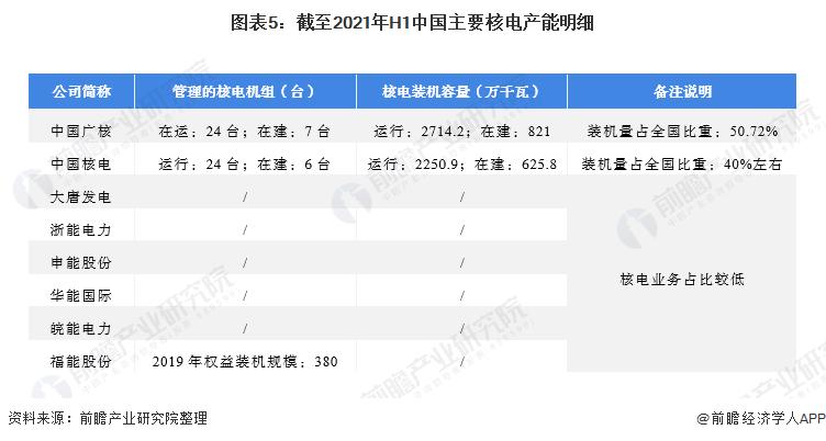 图表5:截至2021年H1中国主要核电产能明细