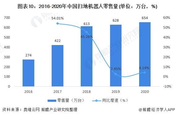 圖表10:2016-2020年中國掃地機器人零售量(單位:萬臺,%)