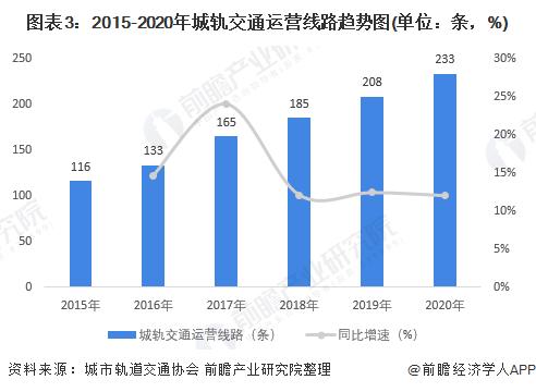 圖表3:2015-2020年城軌交通運營線路趨勢圖(單位:條,%)