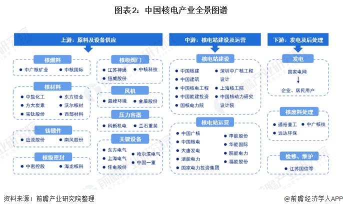 图表2:中国核电产业全景图谱