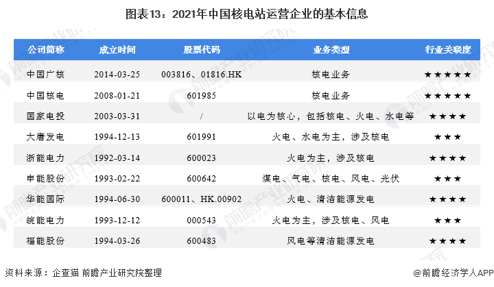 图表13:2021年中国核电站运营企业的基本信息