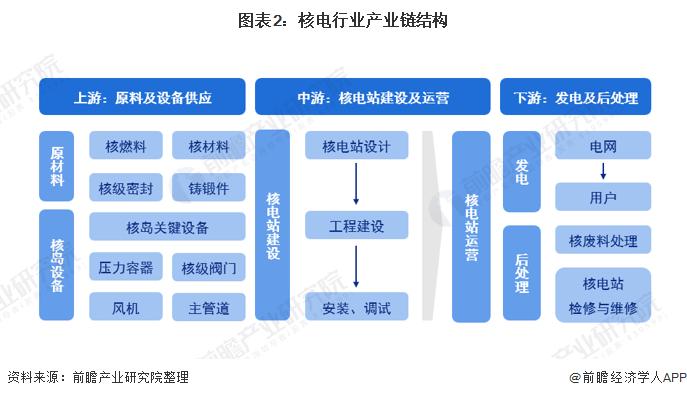图表2:核电行业产业链结构