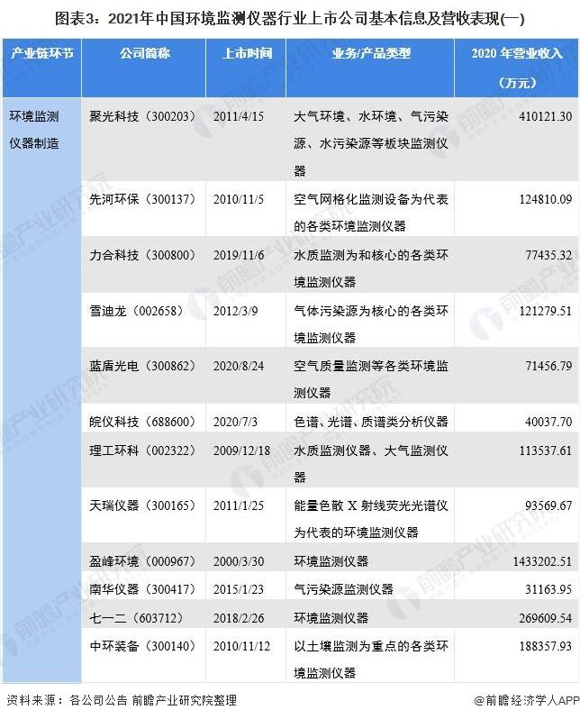 圖表3:2021年中國環境監測儀器行業上市公司基本信息及營收表現(一)