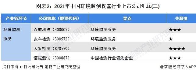 圖表2:2021年中國環境監測儀器行業上市公司匯總(二)