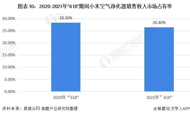 """圖表10:2020-2021年""""618""""期間小米空氣凈化器銷售收入市場占有率"""