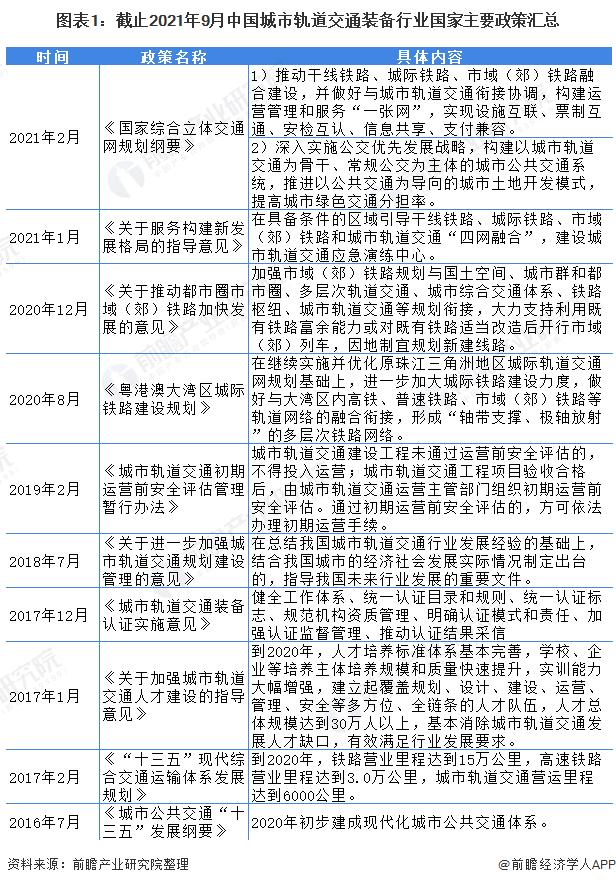 圖表1:截止2021年9月中國城市軌道交通裝備行業國家主要政策匯總