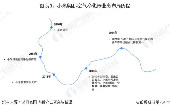 圖表3:小米集團–空氣凈化器業務布局歷程