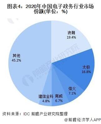 圖表4:2020年中國電子政務行業市場份額(單位:%)