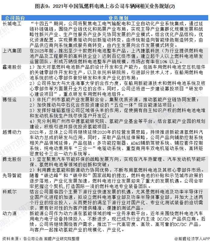 图表9:2021年中国氢燃料电池上市公司车辆网相关业务规划(2)