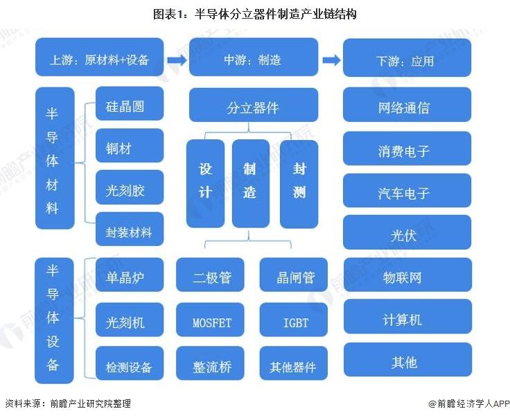 图表1:半导体分立器件制造产业链结构