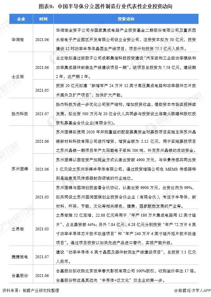 图表9:中国半导体分立器件制造行业代表性企业投资动向