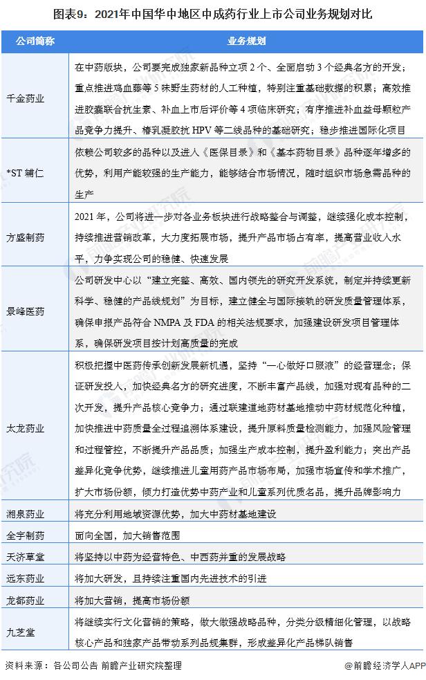 圖表9:2021年中國華中地區中成藥行業上市公司業務規劃對比