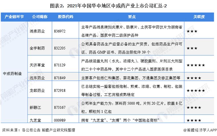 圖表2:2021年中國華中地區中成藥產業上市公司匯總-2
