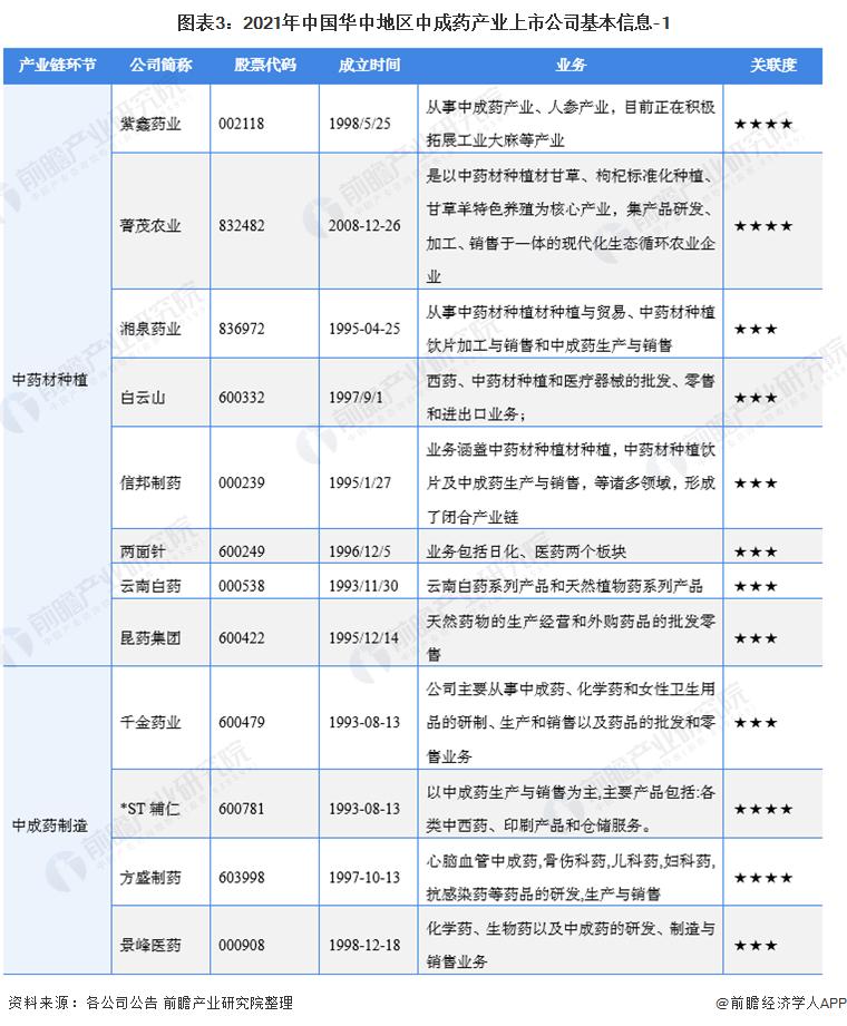 圖表3:2021年中國華中地區中成藥產業上市公司基本信息-1