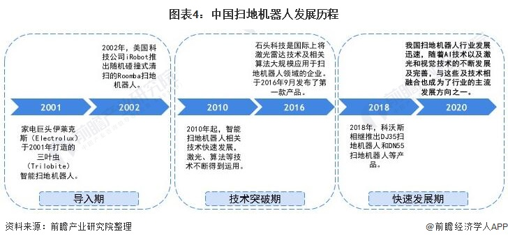 圖表4:中國掃地機器人發展歷程