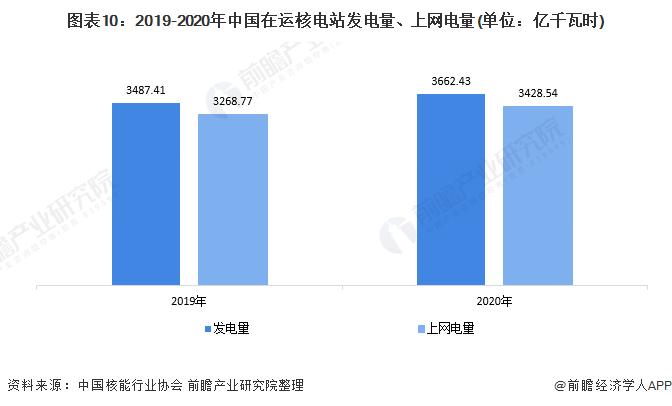 图表10:2019-2020年中国在运核电站发电量、上网电量(单位:亿千瓦时)