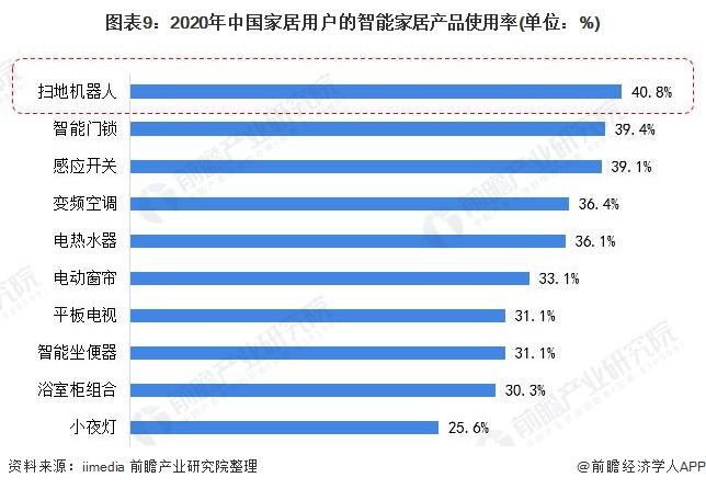 圖表9:2020年中國家居用戶的智能家居產品使用率(單位:%)