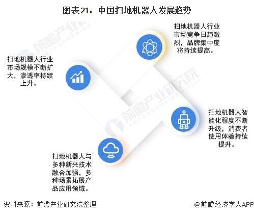 圖表21:中國掃地機器人發展趨勢