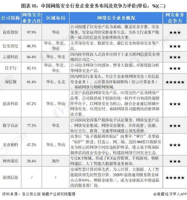 圖表10:中國網絡安全行業企業業務布局及競爭力評價(單位:%)(二)