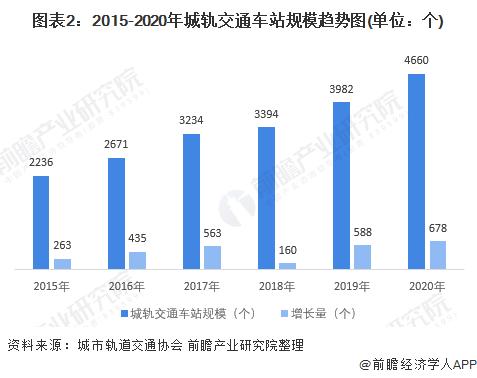 圖表2:2015-2020年城軌交通車站規模趨勢圖(單位:個)