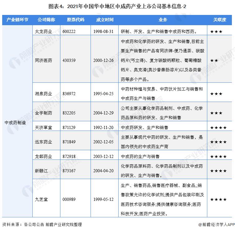 圖表4:2021年中國華中地區中成藥產業上市公司基本信息-2