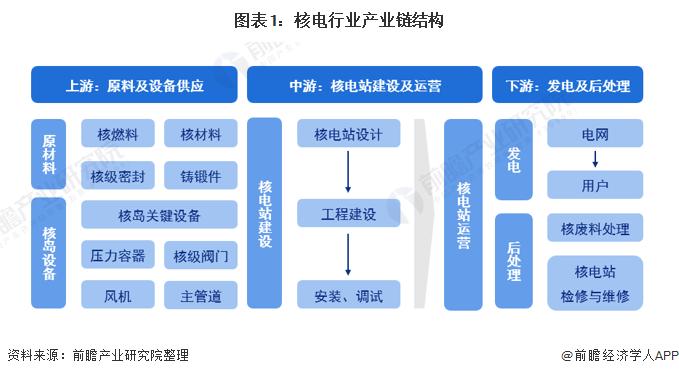 图表1:核电行业产业链结构