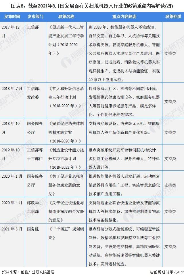 圖表8:截至2021年8月國家層面有關掃地機器人行業的政策重點內容解讀(四)