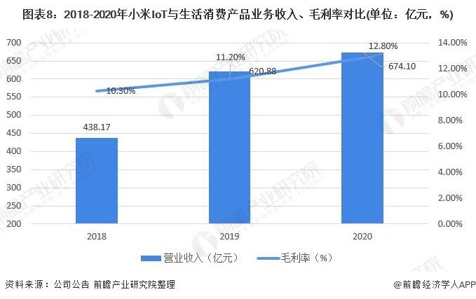 圖表8:2018-2020年小米IoT與生活消費產品業務收入、毛利率對比(單位:億元,%)