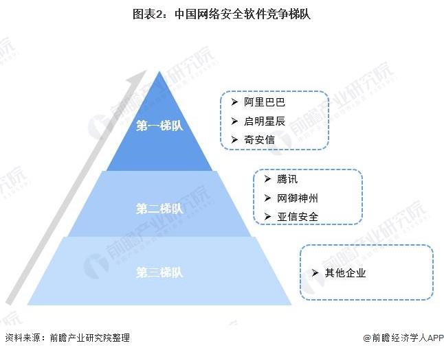 圖表2:中國網絡安全軟件競爭梯隊