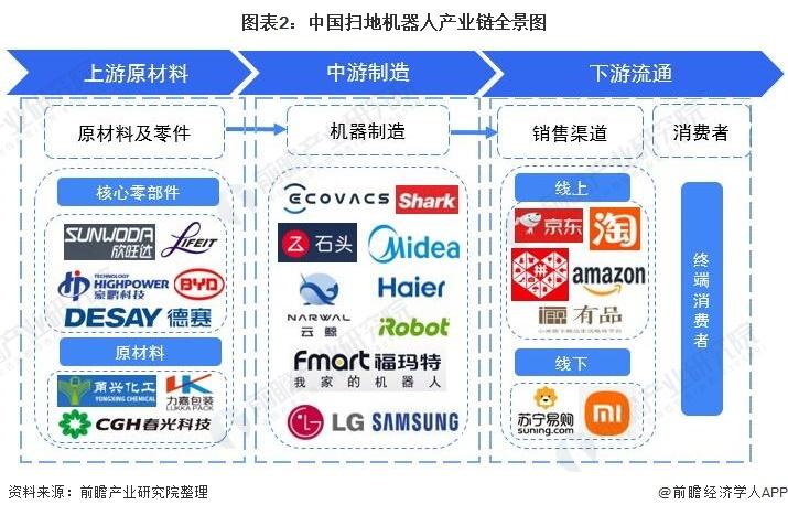 圖表2:中國掃地機器人產業鏈全景圖